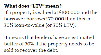 Property peer-to-peer lending: Loan-to-value