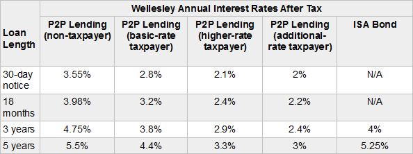Wellesley & Co's After Tax Rates May 2015