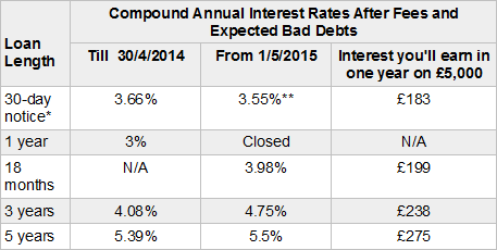 Wellesley & Co's Interest Rates May 2015