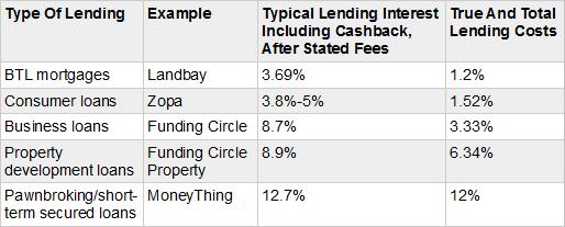 The Hidden Peer To Peer Lending Costs 4thway