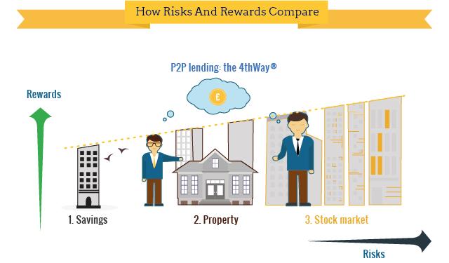 Risks vs Rewards