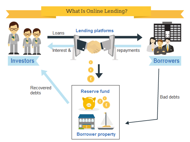What Is Online Lending (for Investors)