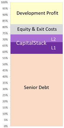 Image showing where risk fits in Capital Stackers investments