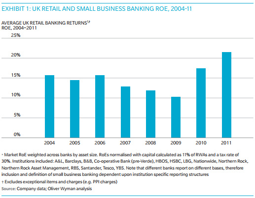 Oliver Wyman research into bank profits on ordinary activities