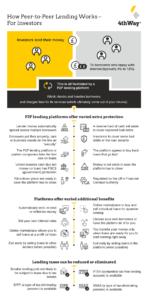 Image Showing How Peer-to-Peer Lending Works
