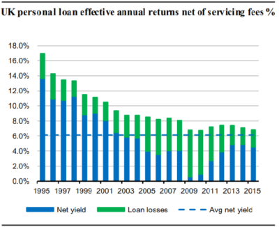 Peer-to-peer personal lending - showing bank results on personal loans as a comparison