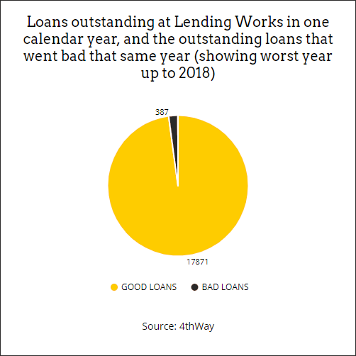 Personal peer-to-peer lending - Showing Lending Works bad debts
