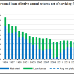 Personal peer-to-peer lending - showing bank results on personal loans as a comparison