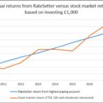 RateSetter review graph showing returns versus stockmarket