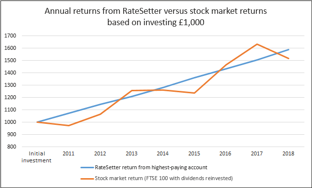 RateSetter review graph showing returns versus stock market