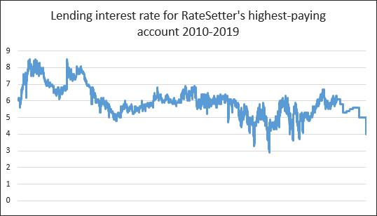 RateSetter review of the lending interest rate