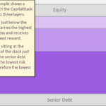 CapitalStackers Investor Test: Layers in a CapitalStack