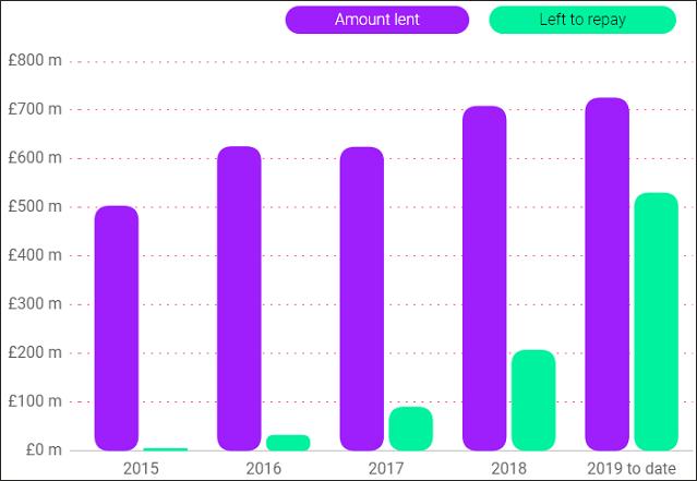 RateSetter lending volume up to Dec 2019
