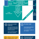 Proplend review infographic of how Proplend works