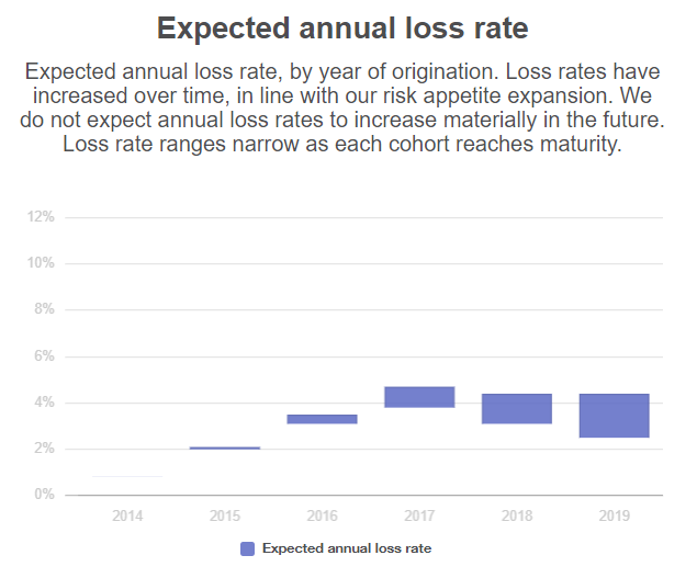 Lending Works expected annual loss rates