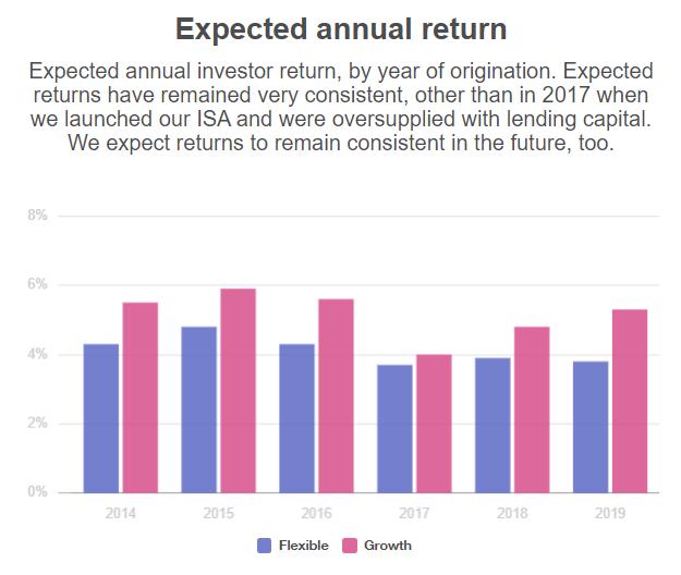 Lending works expected annual returns