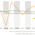 Graph showing Zopa's stable returns before, during and after the financial crisis
